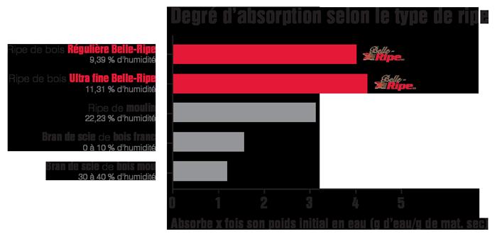 Tableau - degré d'absorption différentes ripes - Belle-Ripe
